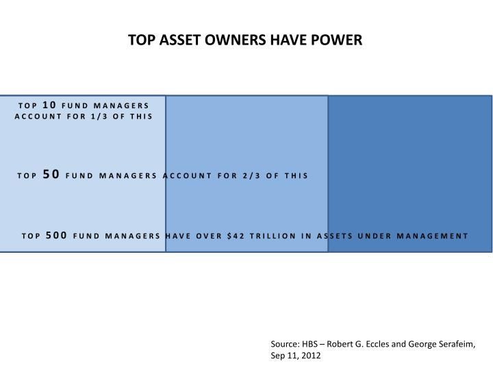 TOP ASSET OWNERS HAVE POWER