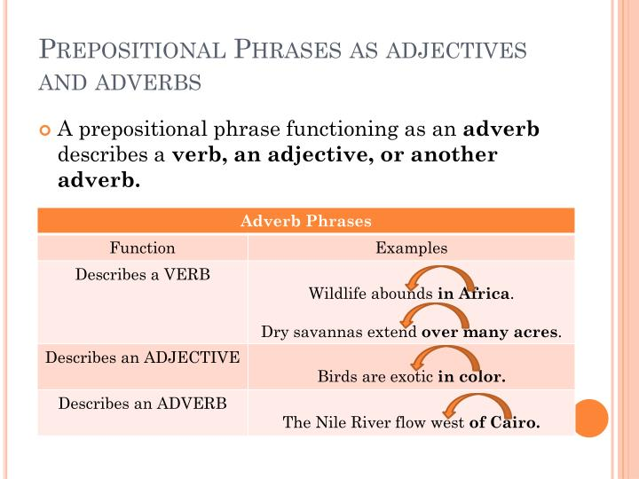 Ppt Prepositional Phrases Powerpoint Presentation Id2298738