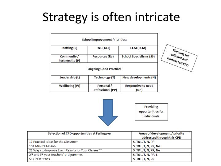Strategy is often intricate