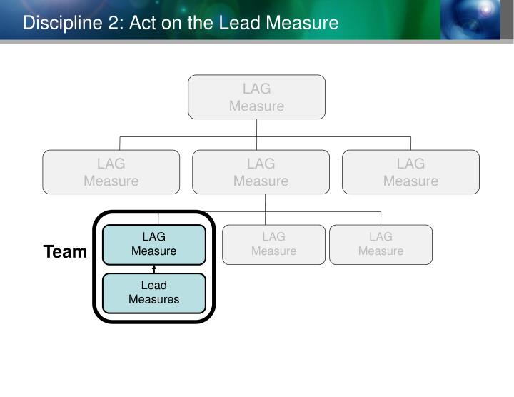 Discipline 2: Act on the Lead Measure