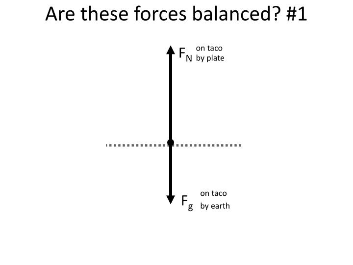are these forces balanced 1 n.