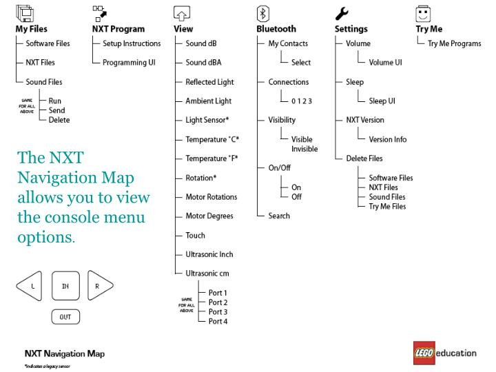 The NXT Navigation Map allows you to view the console menu options