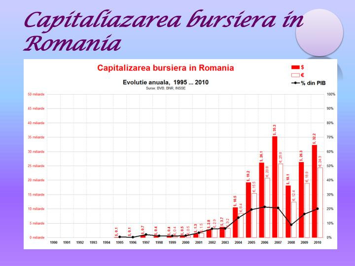 Capitaliazarea bursiera in Romania