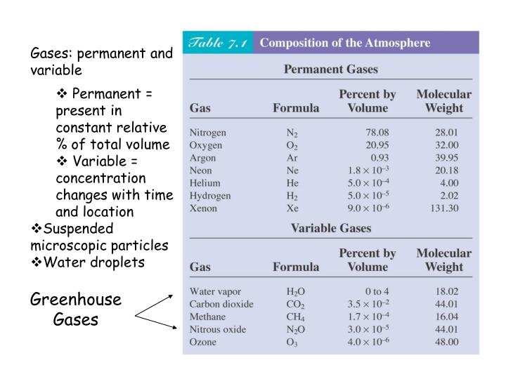 Gases: permanent and variable