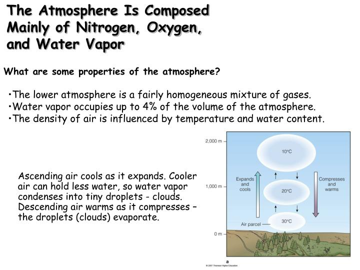 The atmosphere is composed mainly of nitrogen oxygen and water vapor