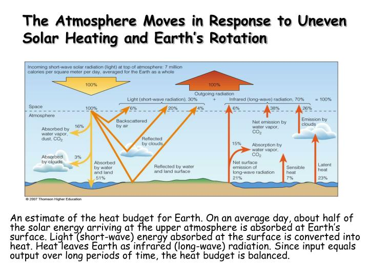 The Atmosphere Moves in Response to Uneven Solar Heating and Earth's Rotation