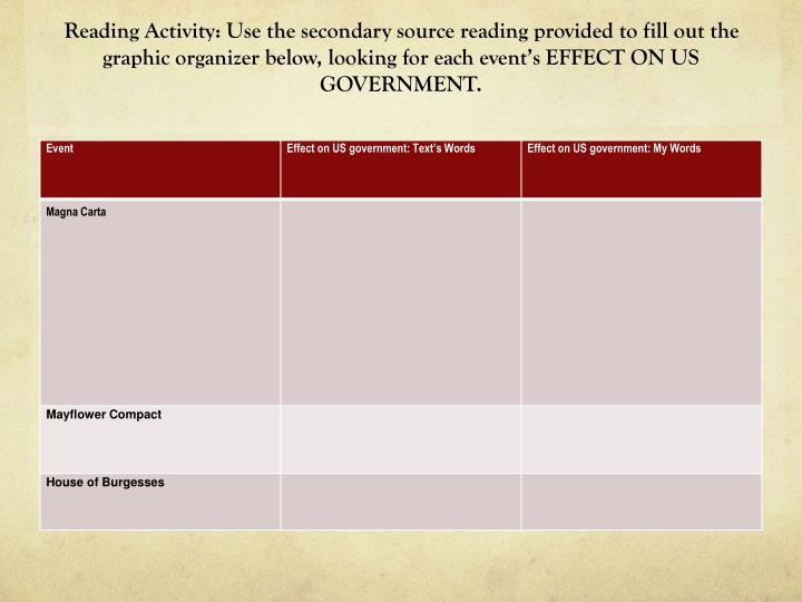 Reading Activity: Use the secondary source reading provided to fill out the graphic organizer below, looking for each event's EFFECT ON US GOVERNMENT.