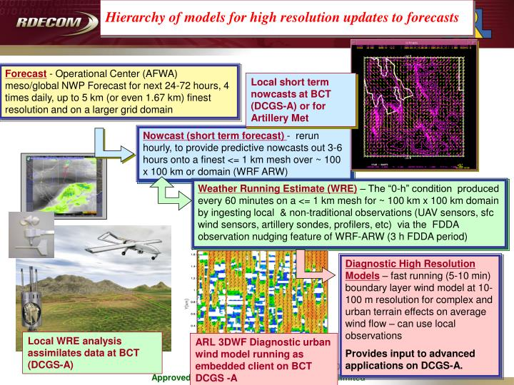Hierarchy of models for high resolution updates to forecasts