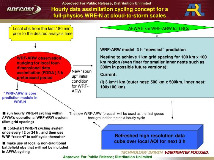 Hourly data assimilation cycling concept for a full-physics WRE-N at cloud-to-storm scales
