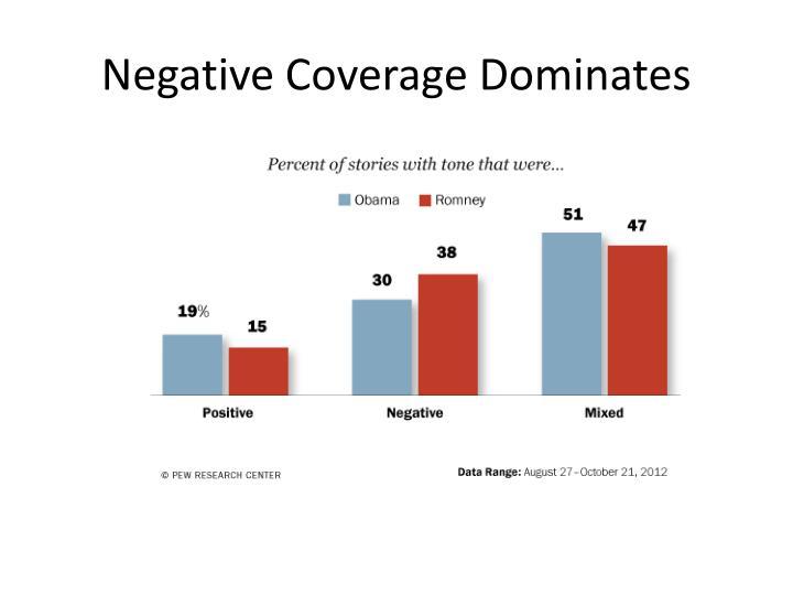 Negative Coverage Dominates