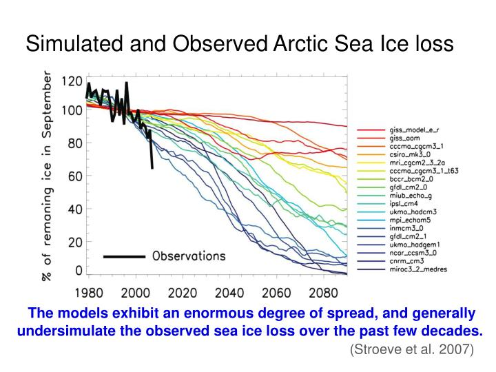 simulated and observed arctic sea ice loss n.