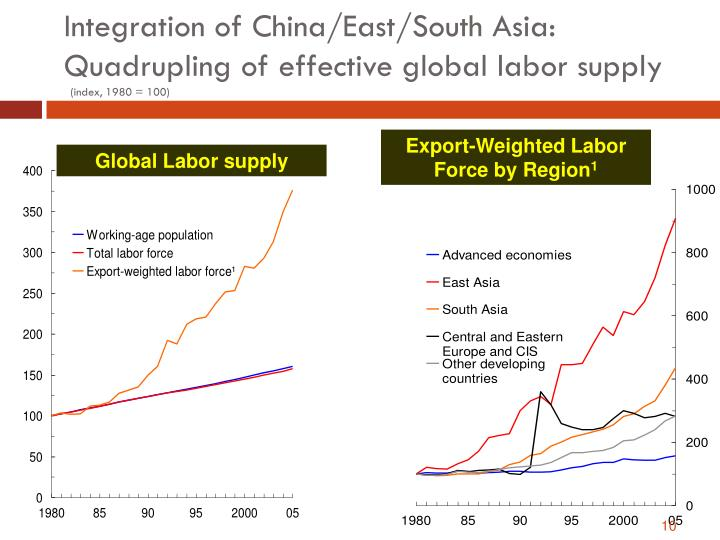 globalisation and labour supply of single