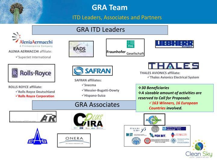 GRA Team