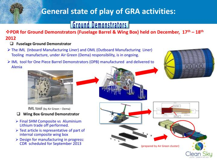 General state of play of GRA activities: