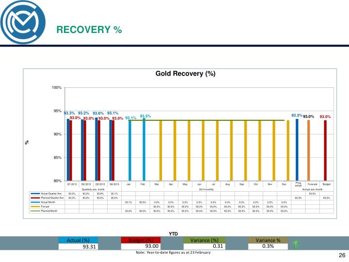 RECOVERY %