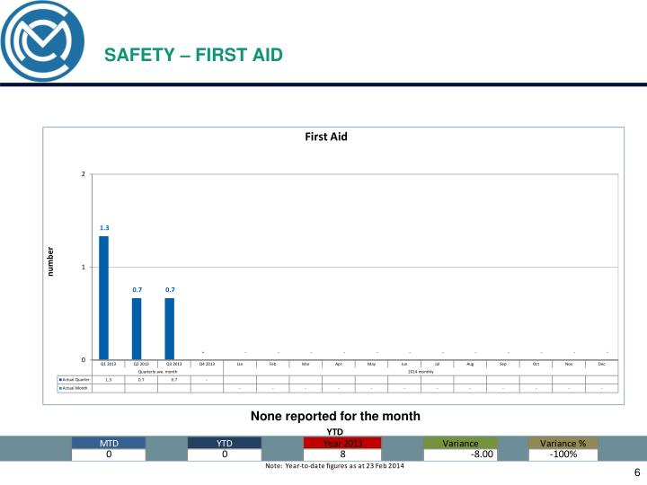 SAFETY – FIRST AID
