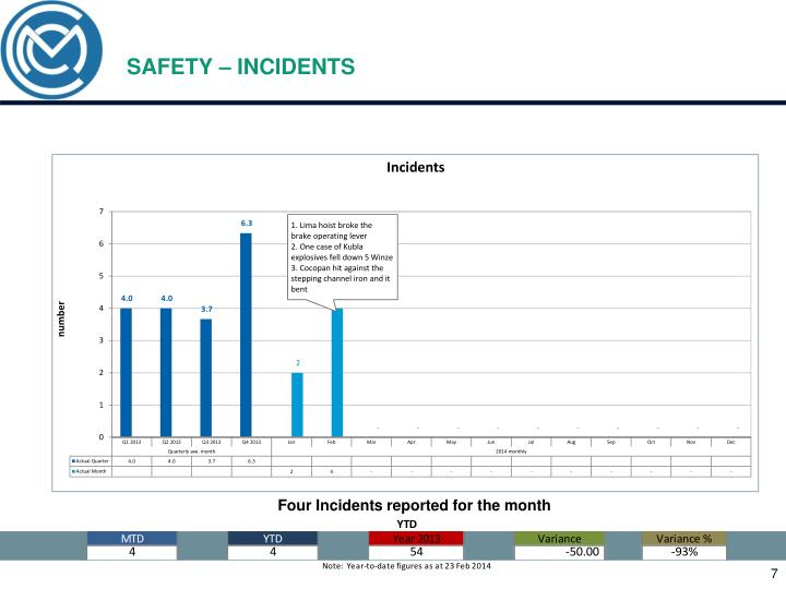 SAFETY – INCIDENTS