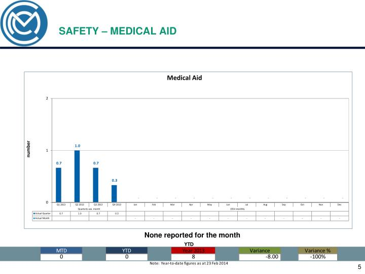 SAFETY – MEDICAL AID