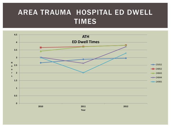 Area Trauma  Hospital Ed Dwell Times