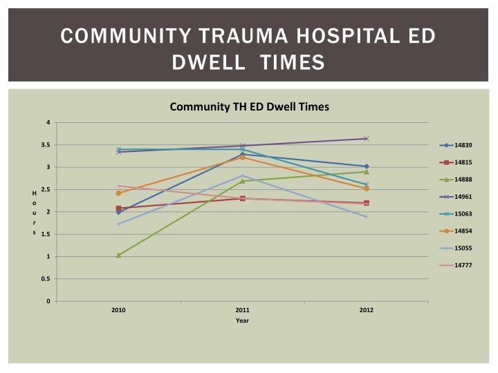 Community Trauma Hospital ED Dwell  Times