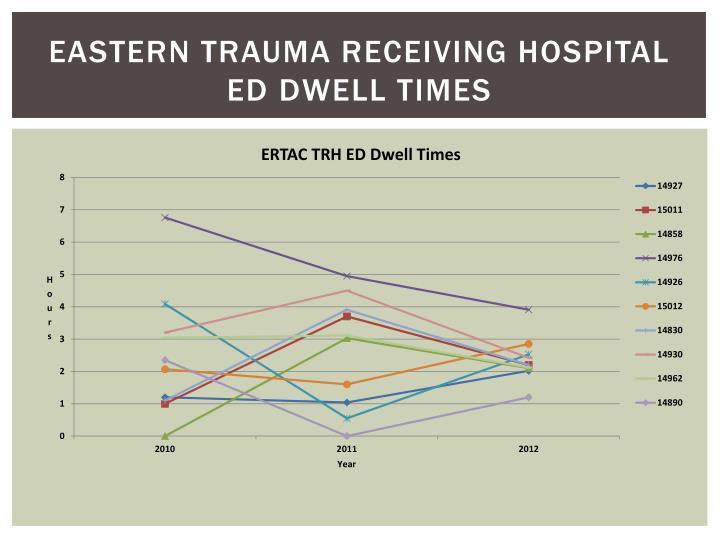 Eastern Trauma Receiving Hospital ED dwell Times