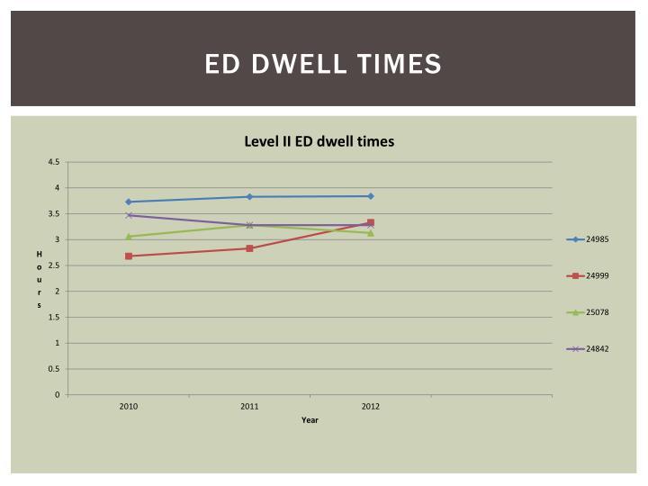ED dwell times