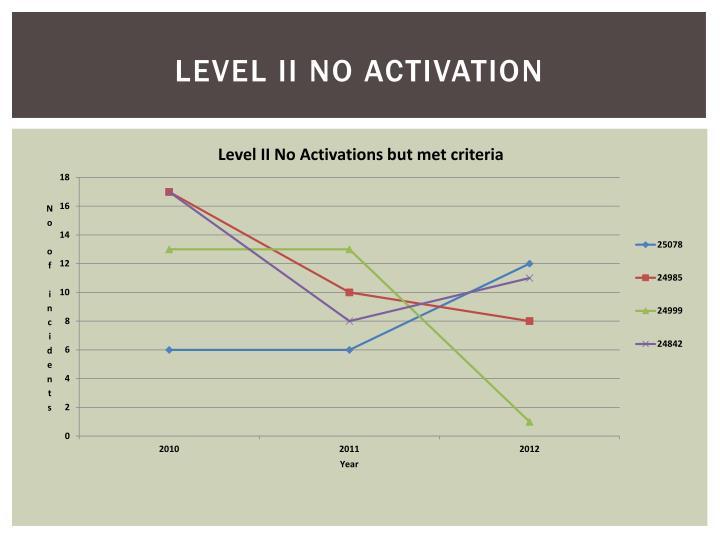 Level II No Activation