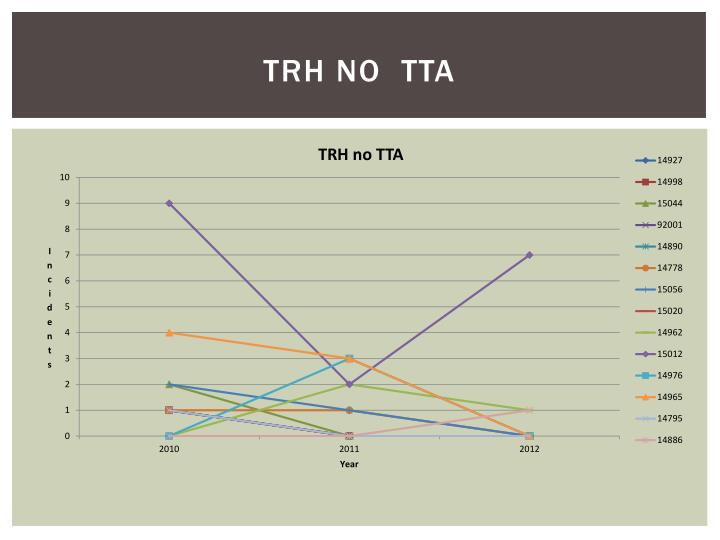 TRH no  TTA