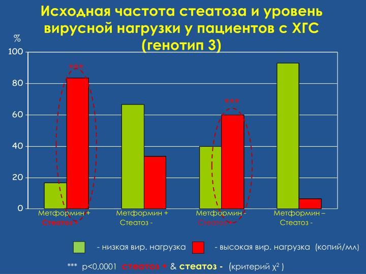 Исходная частота стеатоза и уровень вирусной нагрузки