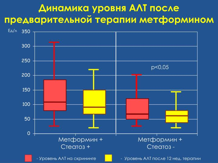 Динамика уровня АЛТ после предварительной терапии метформином