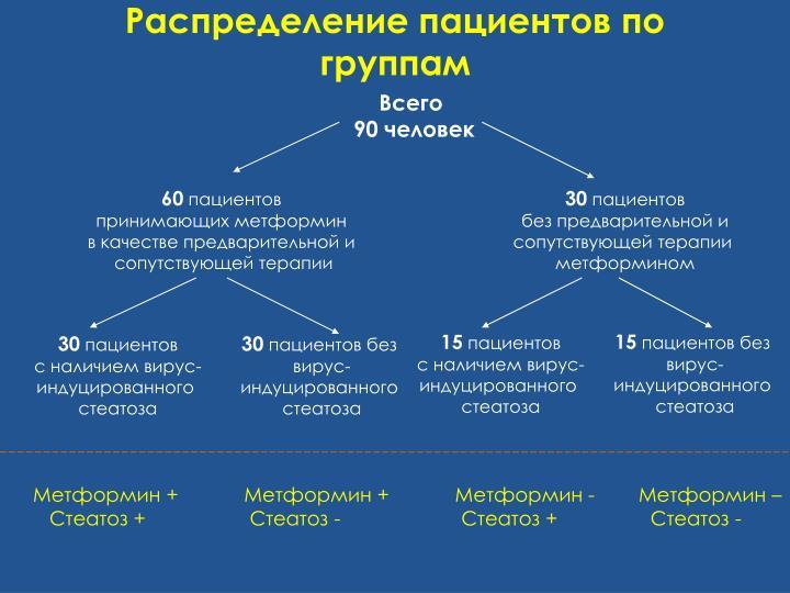 Распределение пациентов по группам