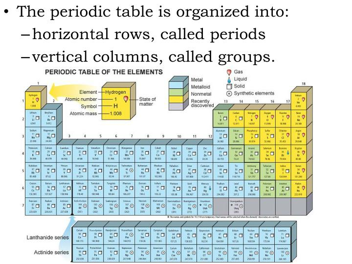 The periodic table is organized into: