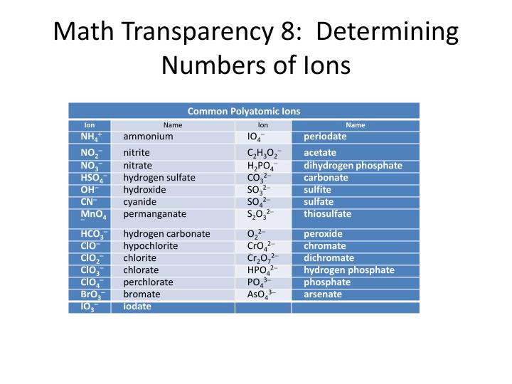 Math Transparency 8:  Determining Numbers of Ions