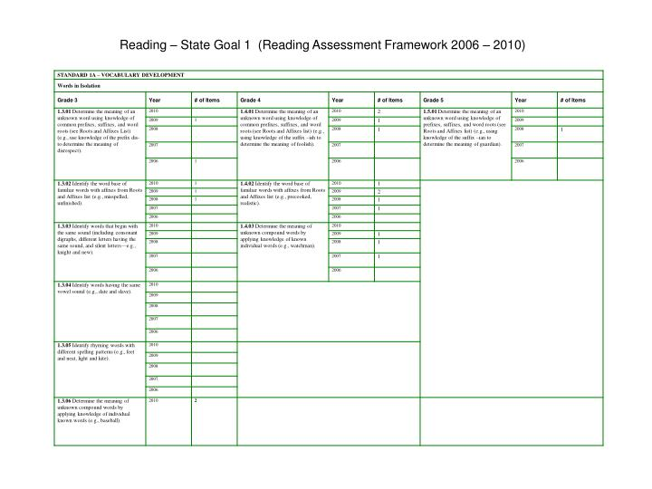 Reading – State Goal 1  (Reading Assessment Framework 2006 – 2010)