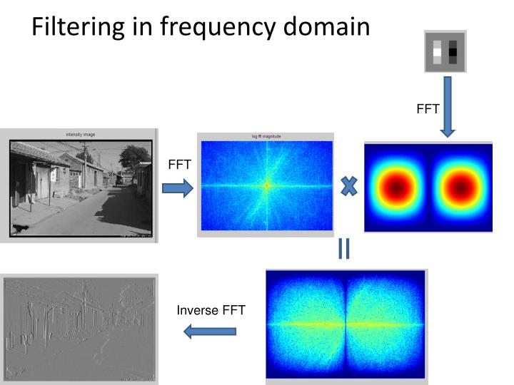 Filtering in frequency domain