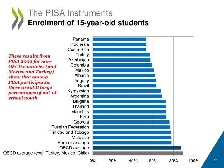 The PISA Instruments