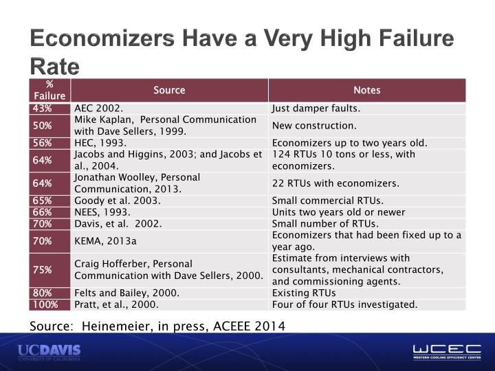 Economizers Have a Very High Failure Rate