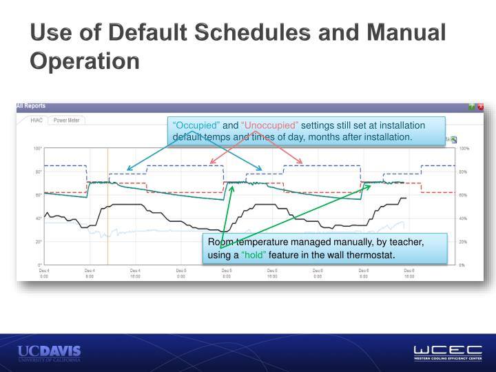 Use of Default Schedules and Manual Operation