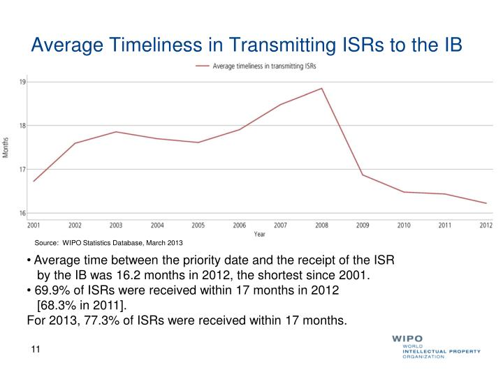Average Timeliness in Transmitting ISRs to the IB