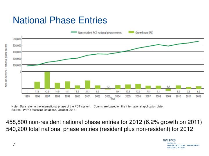 National Phase Entries