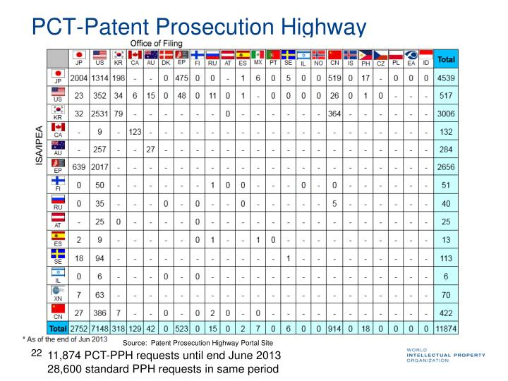 PCT-Patent Prosecution Highway