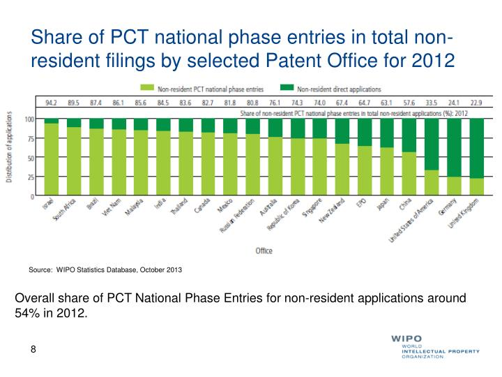 Share of PCT national phase entries in total non-resident filings by selected Patent Office for 2012