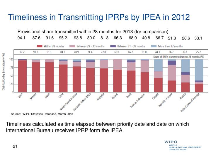 Timeliness in Transmitting IPRPs by IPEA in 2012