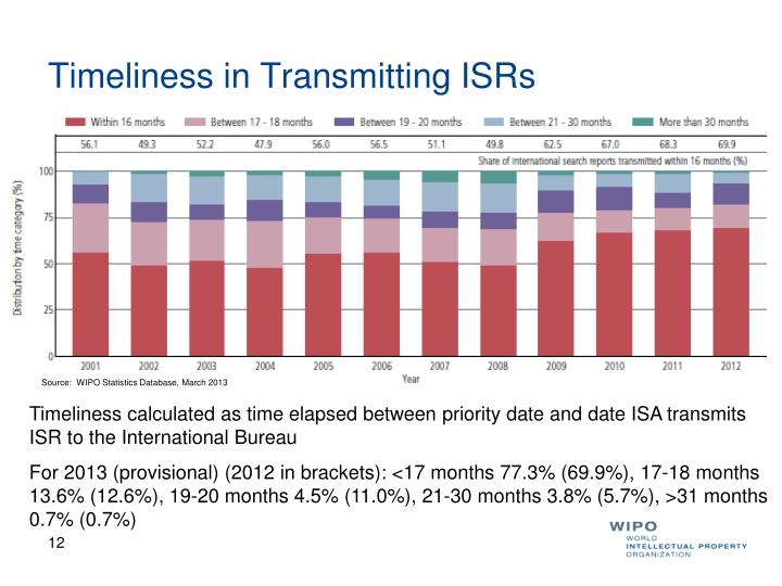 Timeliness in Transmitting ISRs
