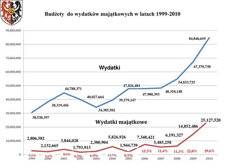 Budżety  do wydatków majątkowych w latach 1999-2010