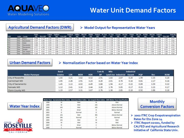 Water Unit Demand Factors