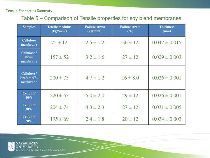 Tensile Properties Summary