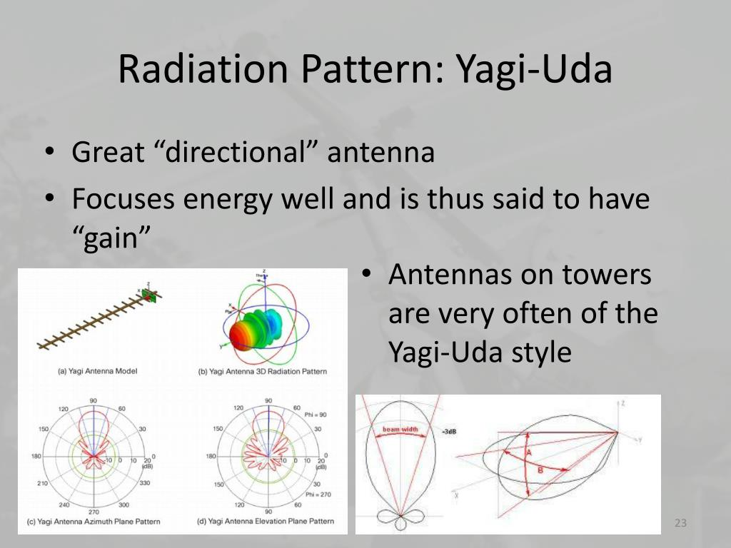 3D far-field radiation patterns of (a) antenna located at the ground... |  Download Scientific Diagram