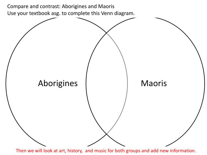 Ppt Compare And Contrast Aborigines And Maoris Use Your Textbook
