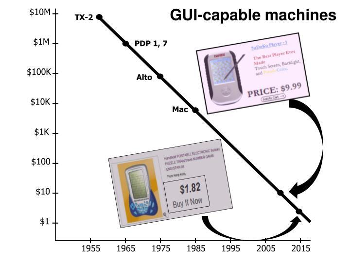 GUI-capable machines